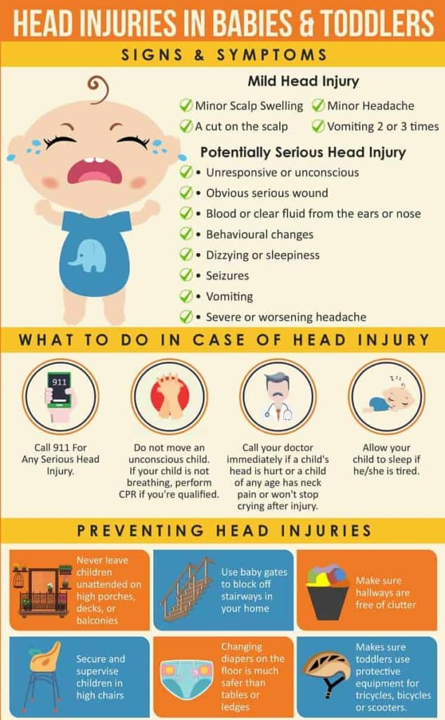 Head Injuries In Babies & Toddlers